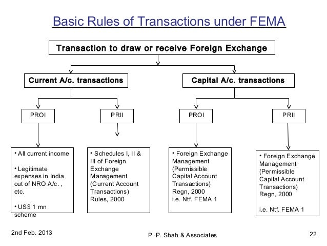 foreign exchange administration rules applicable to non residents