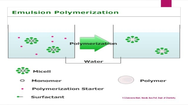 emulsion polymerisation and latex applications