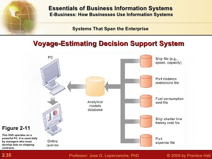 application of decision support system in business