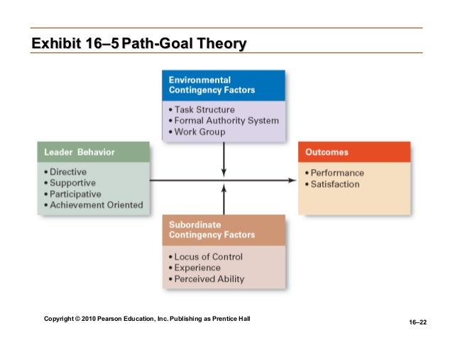 application of path goal theory