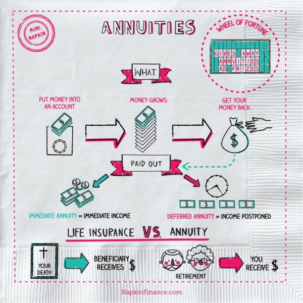application of annuity in business