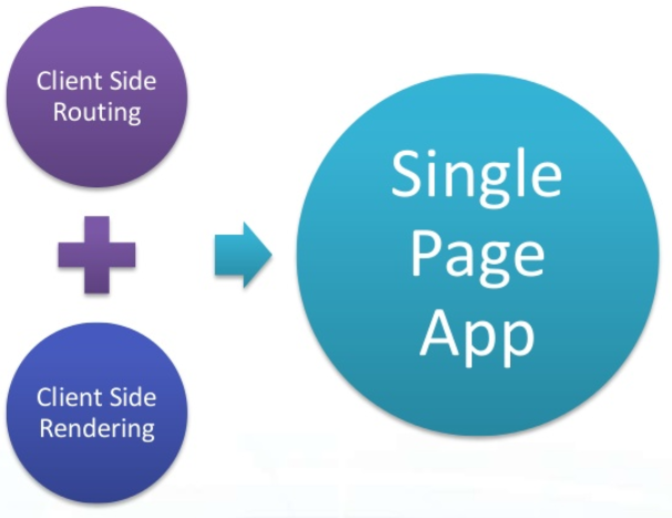 single page web application design