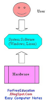 relationship between operating system and application software