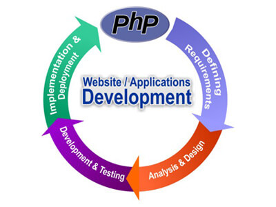 how to develop web application in php