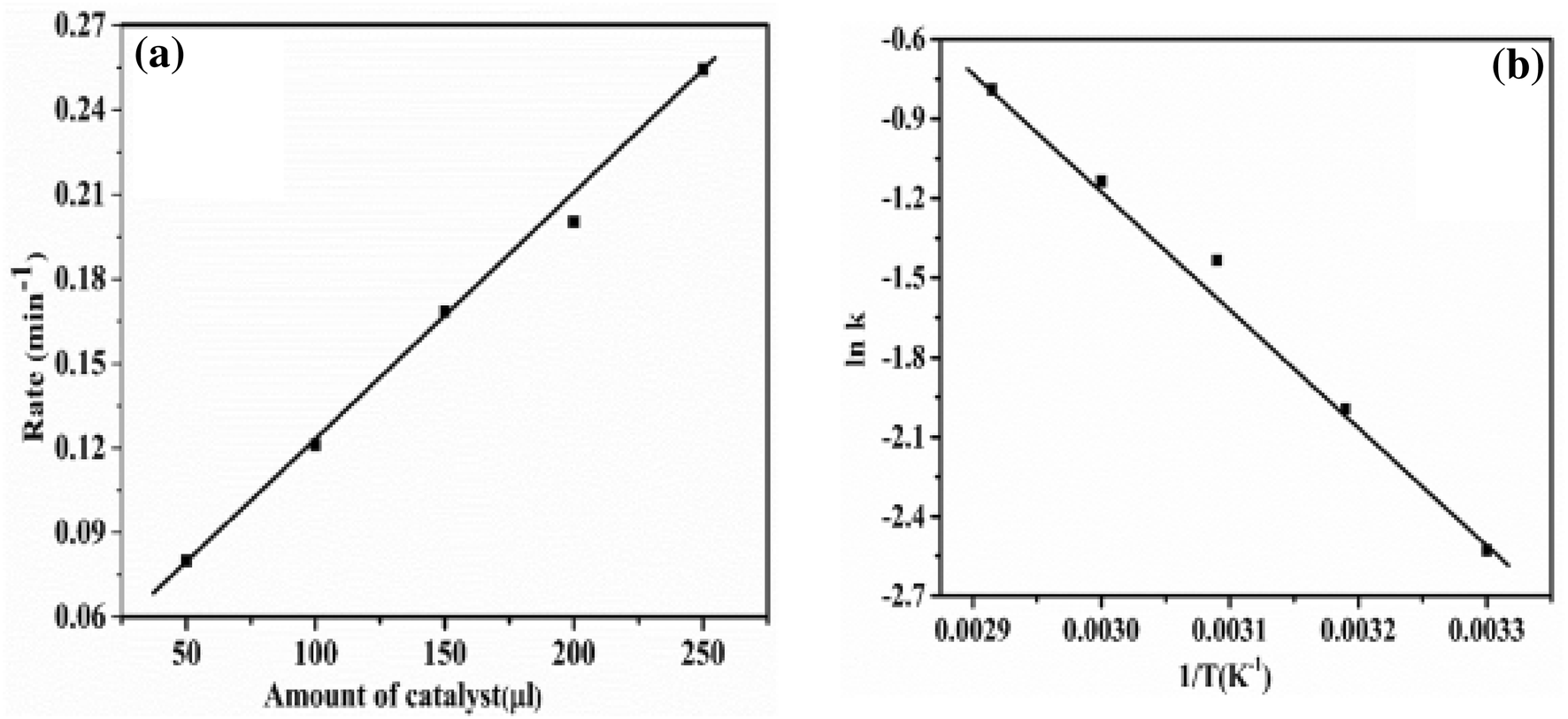 application of gold nanoparticles in catalysis