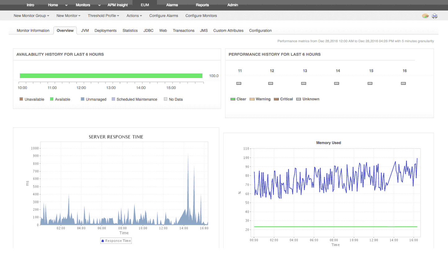 how to monitor application performance