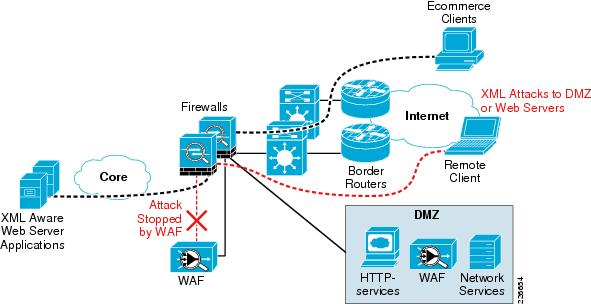 applications of network security in different fields