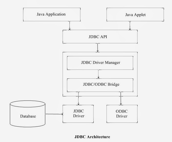 difference between java applet and java application