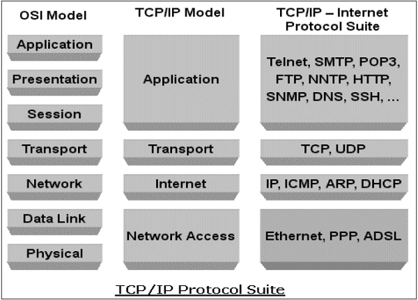 application of tcp ip protocol