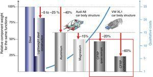 lightweight materials for automotive applications