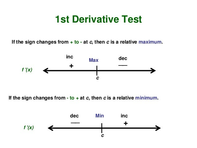 application of derivatives in business