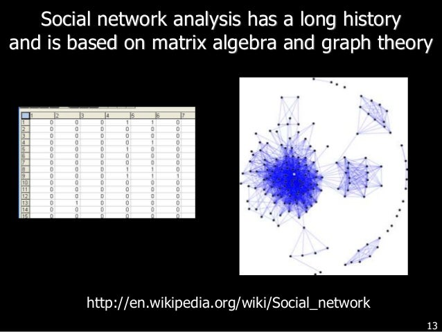 social network analysis theory and applications
