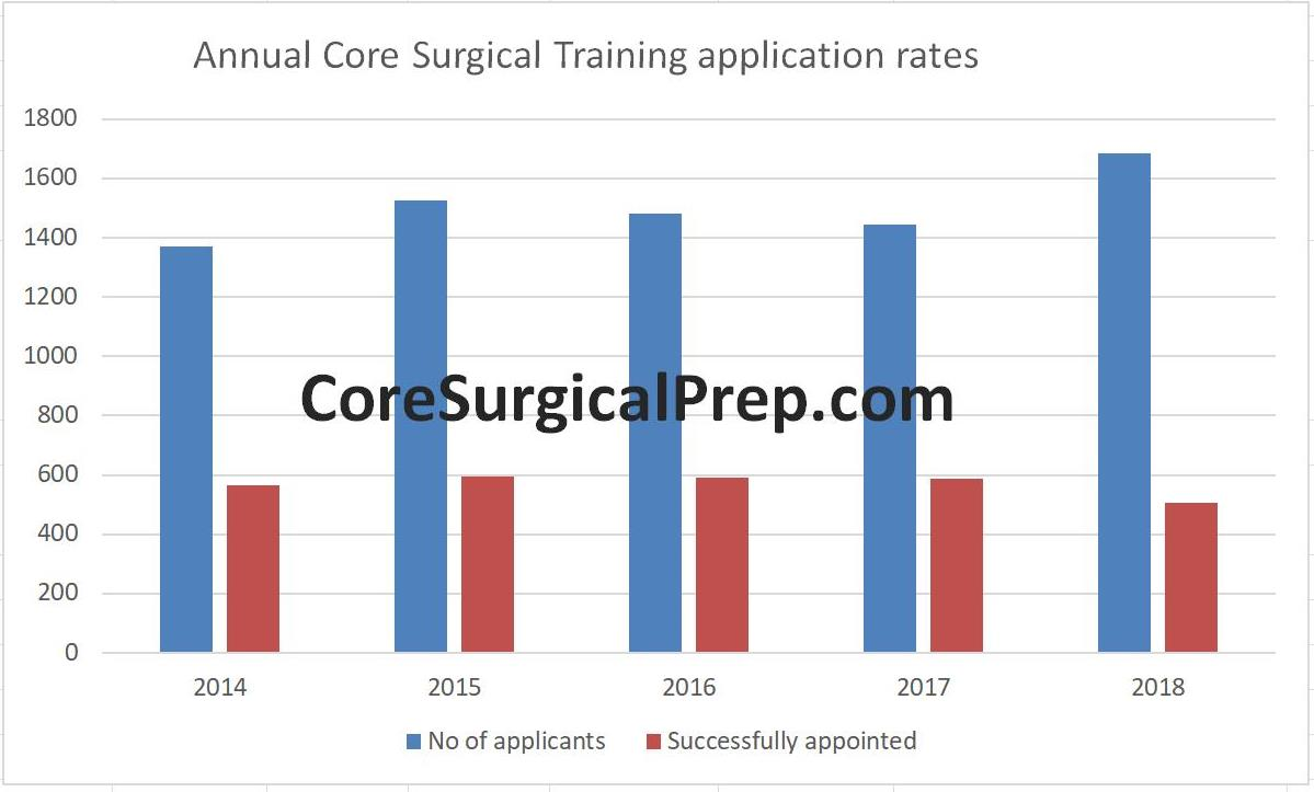 core surgical training application 2018
