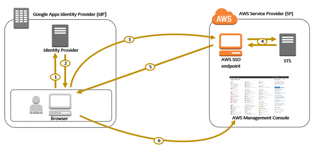 single sign on active directory web application