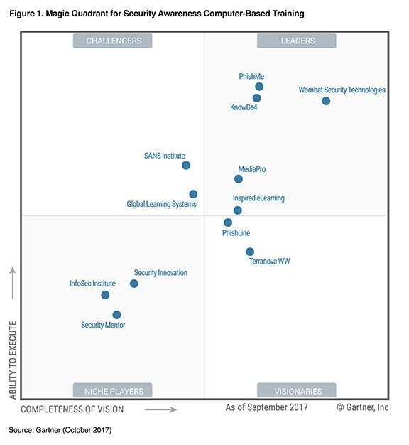 magic quadrant for application security testing 2017