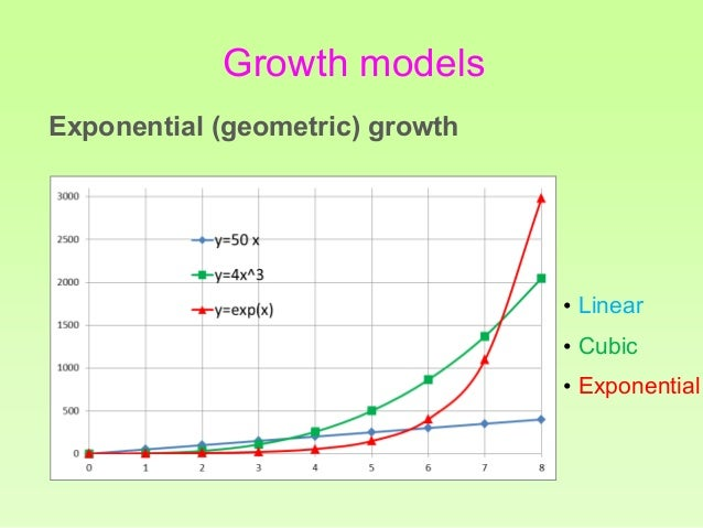 real world applications of exponential functions