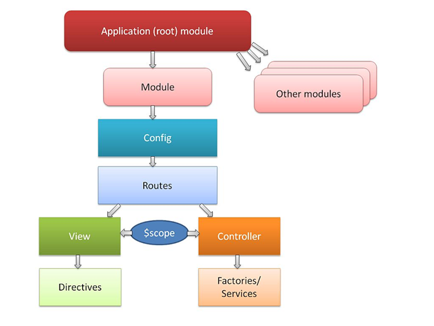 how to run angularjs application