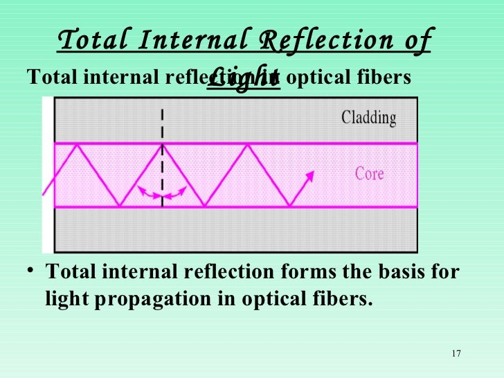 total internal reflection and its application