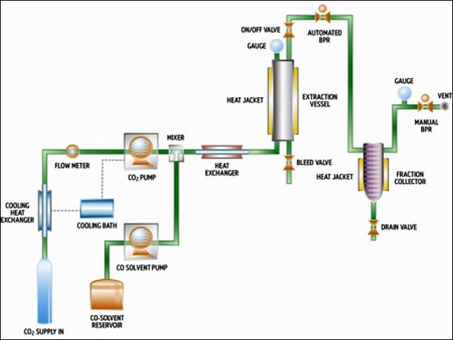 solid liquid extraction industrial application