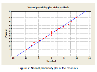 applications of probability in engineering field