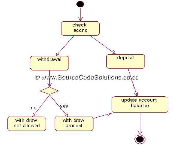 class diagram for mobile application