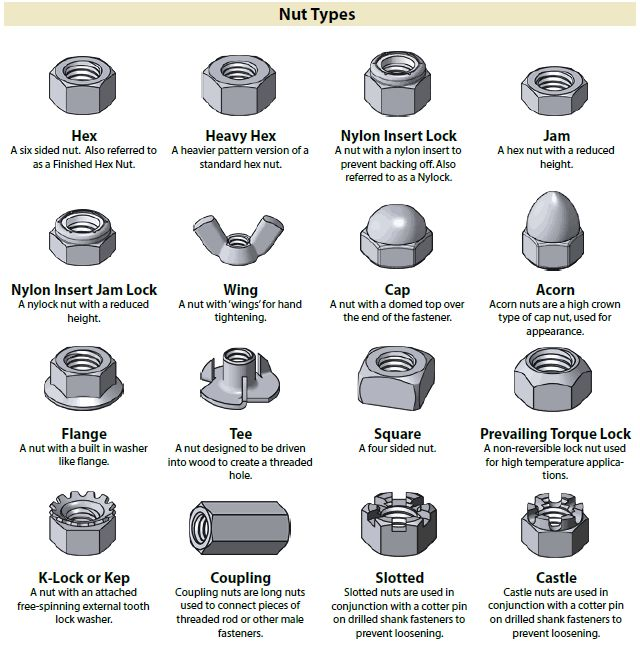 types of rivets their applications
