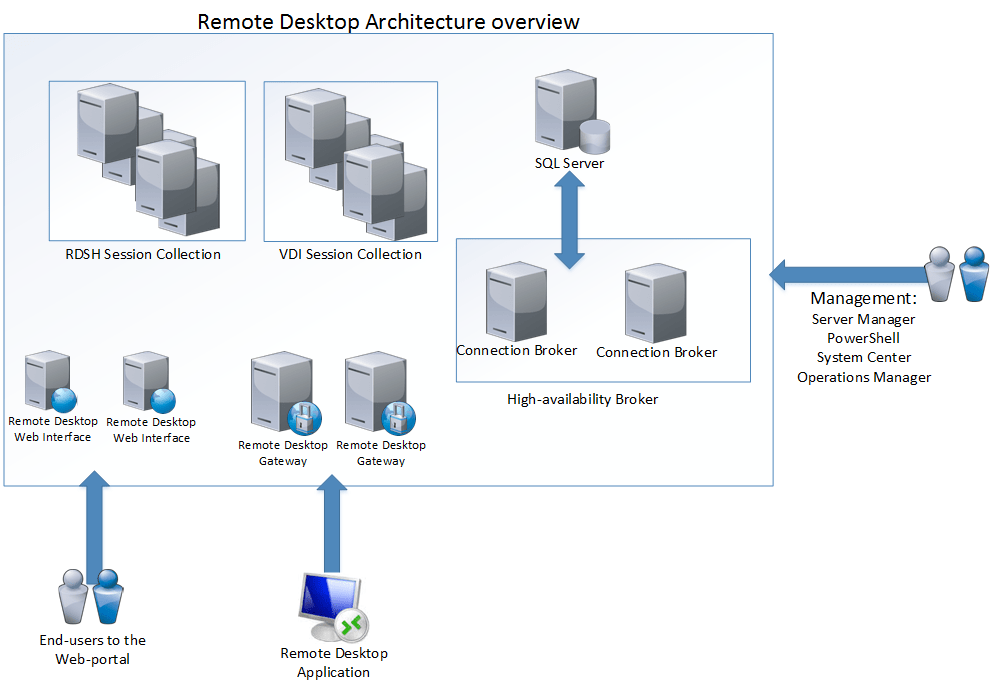 asg remote desktop external applications