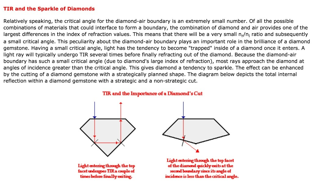 application of total internal reflection in diamond