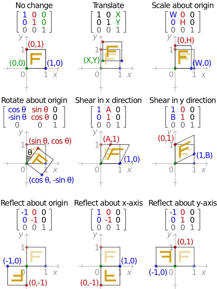 application of matrices in mathematics