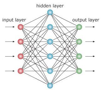 application of artificial neural network in engineering