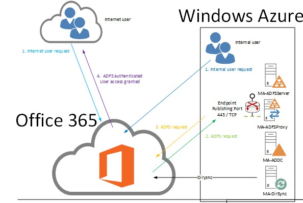 active directory integration with web application
