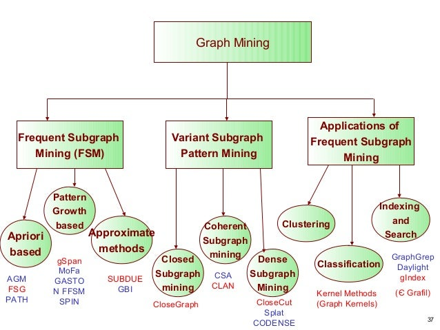 application areas of data mining