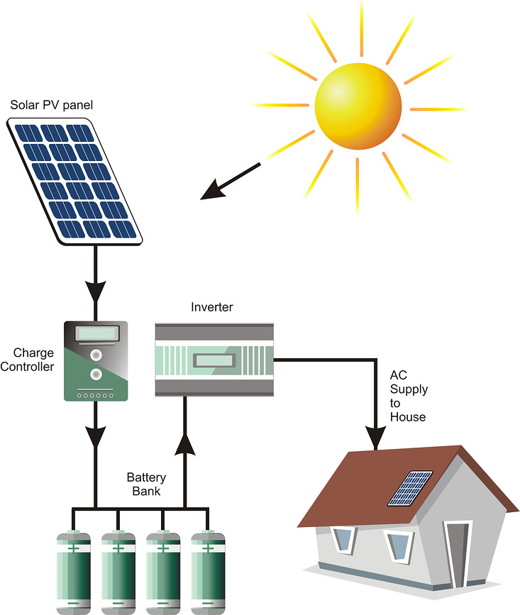 description of the application of solar energy