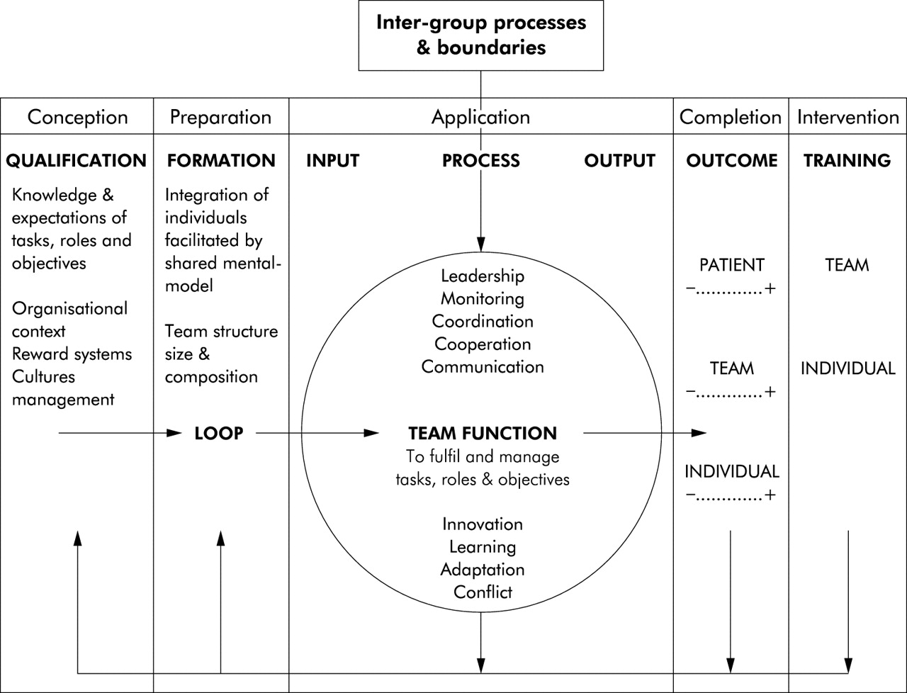 work teams applications and effectiveness