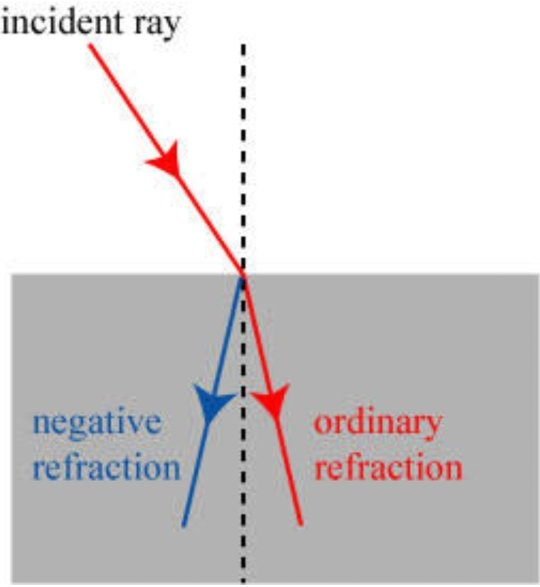 physics and applications of negative refractive index materials