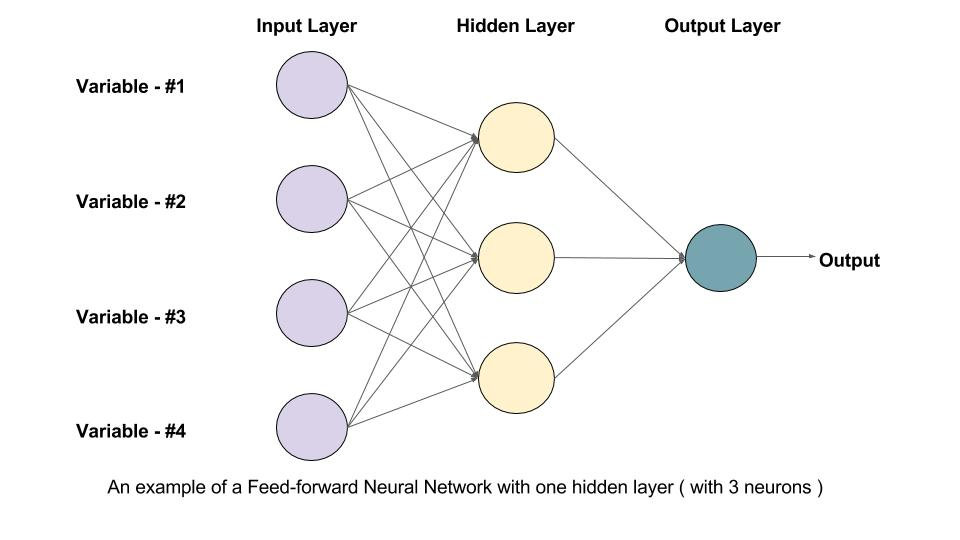 types of neural networks and their applications