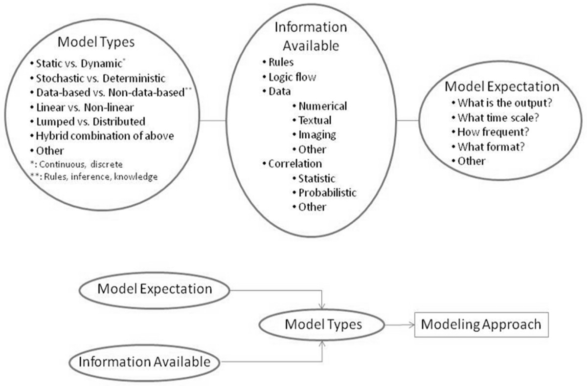applications of simulation and modeling