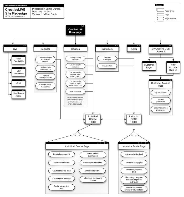 web application architecture design example