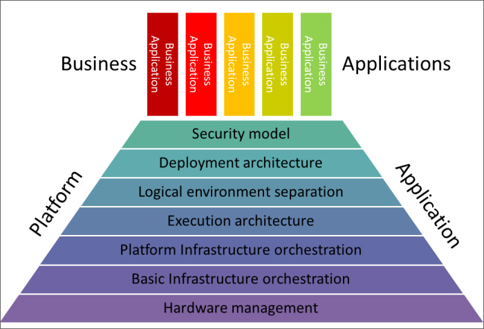 application of it in business
