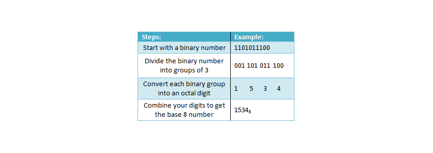 application of hexadecimal number system