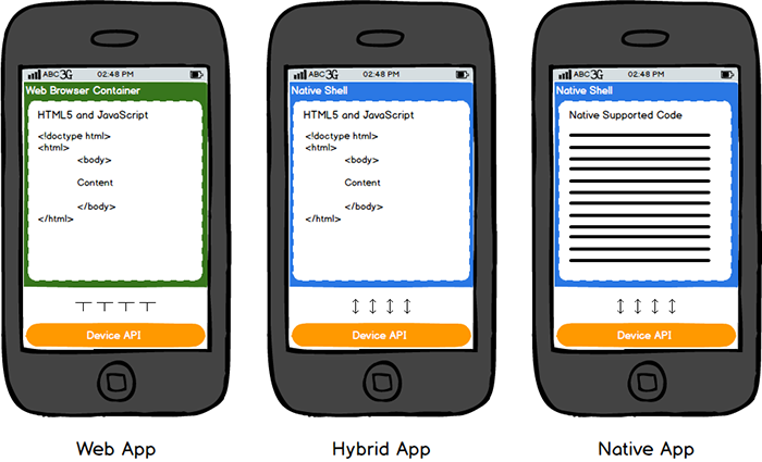 native and hybrid mobile applications