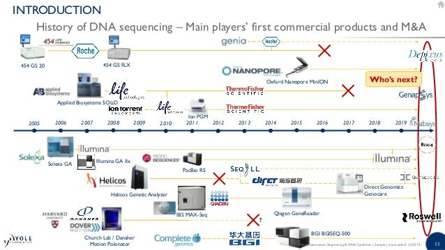 next generation sequencing current technologies and applications