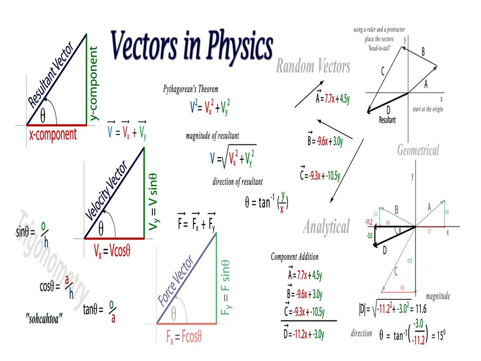 application of mathematics in physics ppt