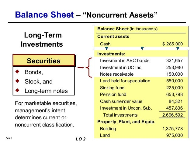 application of funds in balance sheet