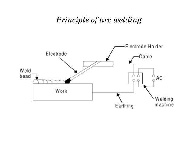 application of gas metal arc welding