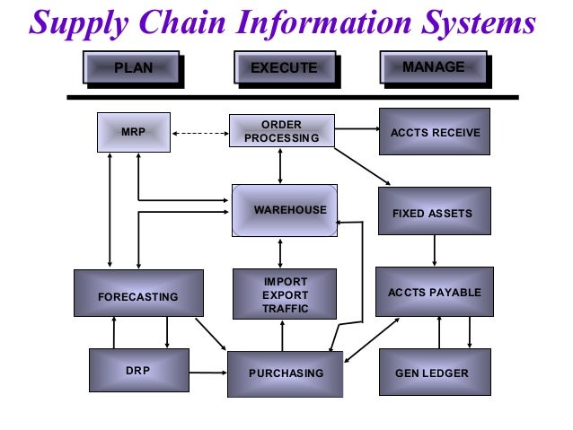 application of information system to supply chain management
