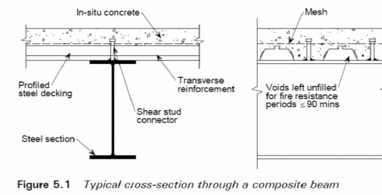 application of moment of inertia in civil engineering