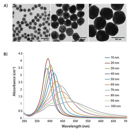 application of nanotechnology in material science