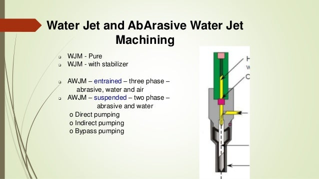 application of water jet machining