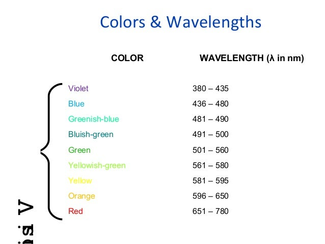 applications of colorimetry and spectrophotometry